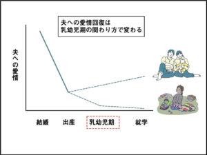 妻の夫への愛情曲線グラフ